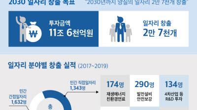 """동서발전 """"2030년까지 양질의 일자리 2만7000개 창출"""""""