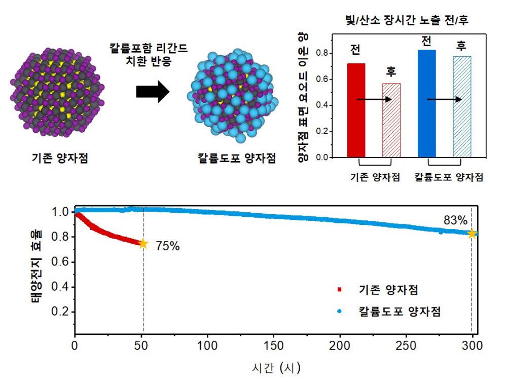 양자점 표면에 칼륨이온을 도입한 후 태양전지 실제구동 조건에서 안정적인 초기 효율을 나타내는 그래프 사진