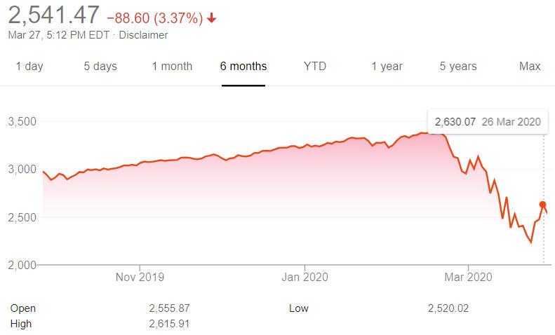 S&P500 지수 그래프