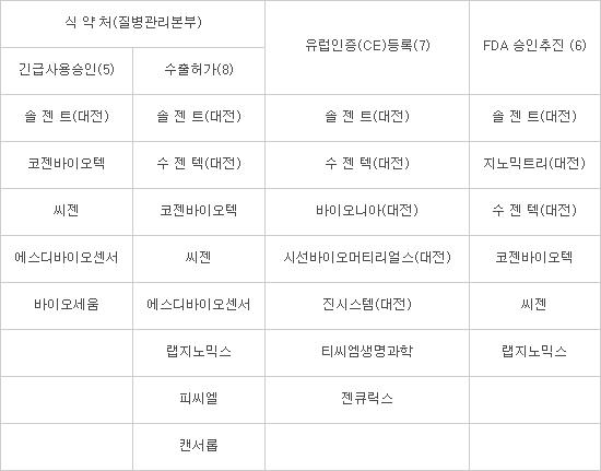 """""""위기를 기회로""""…대전 바이오벤처, 코로나19 진단키트 수출길 활짝"""