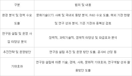한국문화기술연구원 설립 예타 준비 착수
