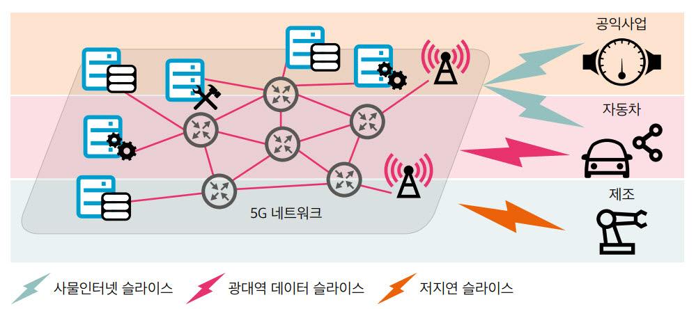 네트워크 슬라이싱 원리.