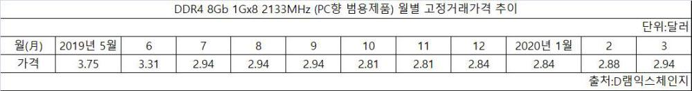 DDR4 8Gb PC용 D램 월별 고정거래가격 추이. <출처:D램익스체인지>