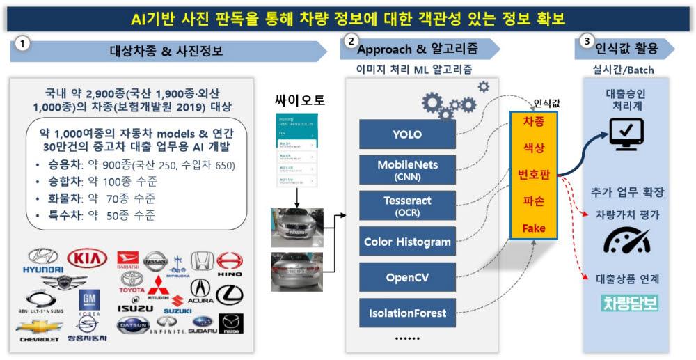 현대캐피탈 싸이오토에 적용된 AI 기반 차량 사진 자동 인식 시스템. 엠로 제공