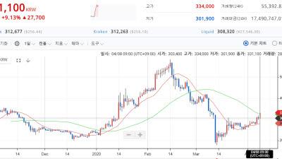 {htmlspecialchars(4~5월, 주요 암호화폐 줄줄이 반감기…반등 발판될까)}
