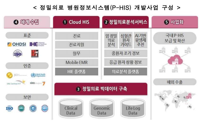 정밀의료 병원정보시스템(P-HIS) 개발사업 구성 (자료=보건복지부)