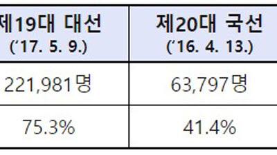 21대 총선 재외투표율 코로나19에 23.8%까지 추락
