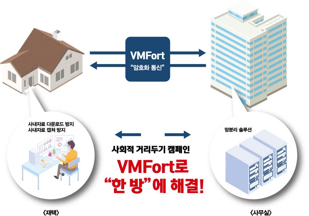 브이엠솔루션 브이엠포트(VMFort) 재택근무지원 업무구성도