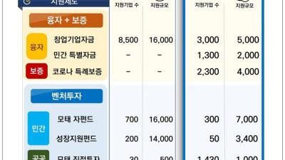 {htmlspecialchars(중기부, 연말까지 스타트업·벤처 8400곳에 2.2조 추가 공급)}
