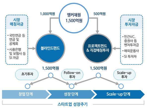 '핀테크 혁신펀드' 본격 투자 시작...올해 855억원 지원