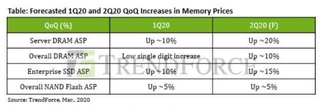메모리 가격 증가폭 전망.<자료=트렌드포스>