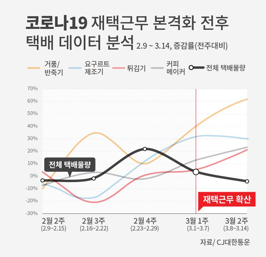 재택근무가 본격 확산된 3월 2일(3월 1주) 이후 홈쿠킹, 홈카페 관련 항목이 전체 물량 증감에 비해 큰폭으로 증가하는 모습을 보인다
