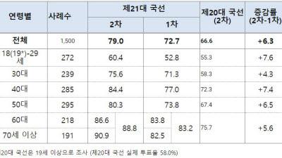 """21대 총선 사전투표율 26.69% 역대 최고...유권자 79% """"반드시 투표할 것"""""""