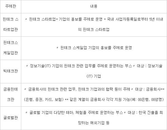금융위, 핀테크 박람회 온라인 부스 참여 기업 모집