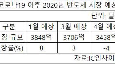 [데이터 뉴스]코로나19 여파 반도체 시장 4% 위축 전망