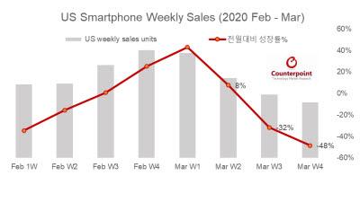 [국제]美스마트폰 시장 전월대비 48% 폭락... 코로나19 여파