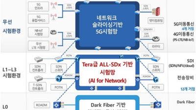 NIA, 자율지능형 연구개발·선도시험망으로 고도화