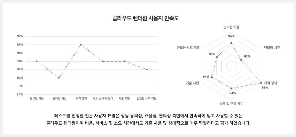 클라우드 렌더팜 사용자 만족도 비교표