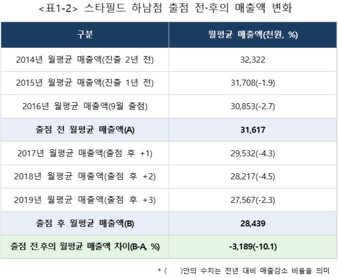 소상공인시장진흥공단 스타필드 하남점이 주변상권 소상공인에게 미치는 영향분석 결과 보고서