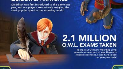 잼시티, 해리 포터: 호그와트 미스터리 출시 2주년 기념 인포그래픽 발표