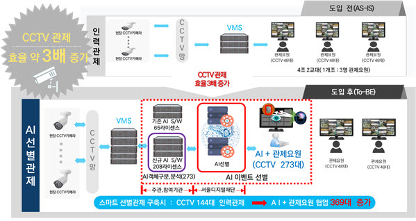 CCTV 딥러닝 선별 과제 사진=서울시