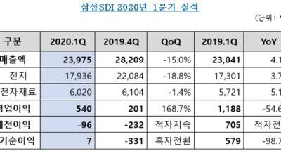 삼성SDI, 1분기 매출 2조3975억 영업익 540억