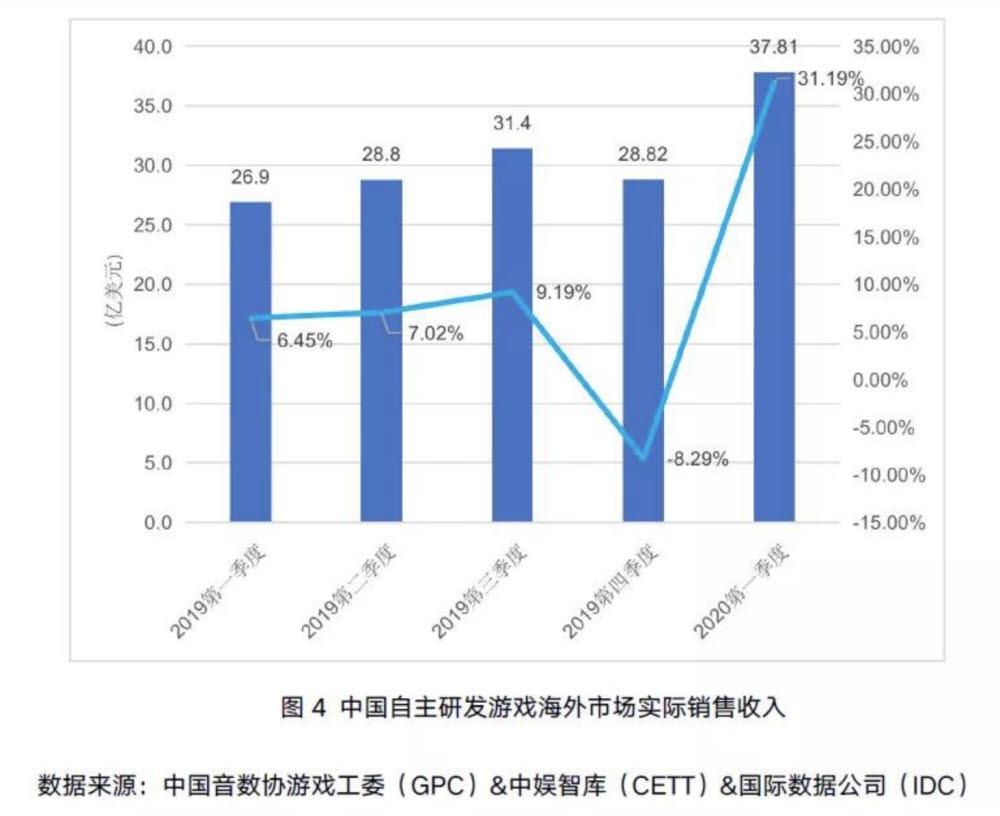 中 게임 석달간 한국서 6800억원 매출...한국 게임은 中서 고사 위기