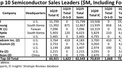 '글로벌 톱10' 반도체 업체 1분기 매출 16% 증가…코로나19에도 선전