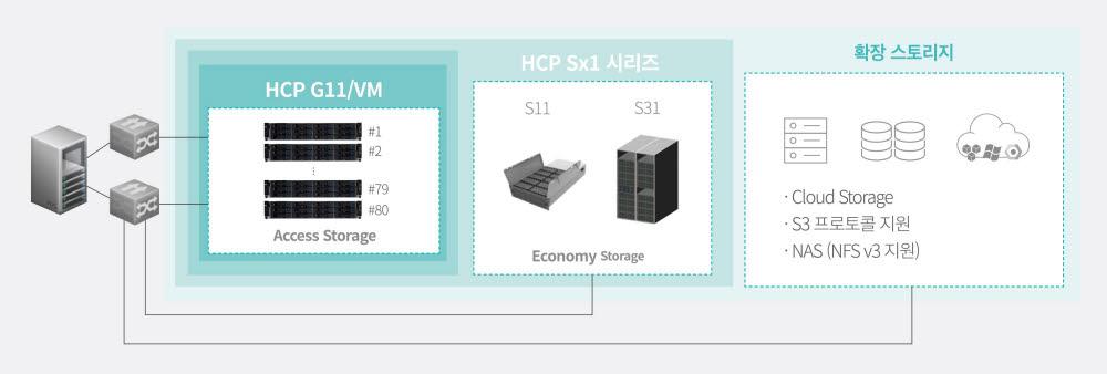 효성인포메이션시스템 오브젝트 스토리지 HCP 아키텍처