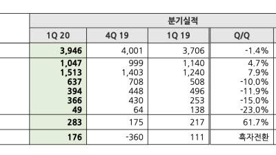 NHN, 코로나19 상황 속 결제 및 게임 부문 호조로 영업이익 증가세 뚜렷