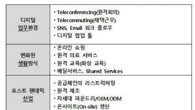"""정보산업연합회 """"비대면 시대, UX·UI, 분산 ID, 보안기술 강화돼야"""""""