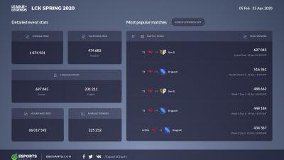H2, e스포츠 데이터 플랫폼 'Esports Charts' 한국어 서비스 제공