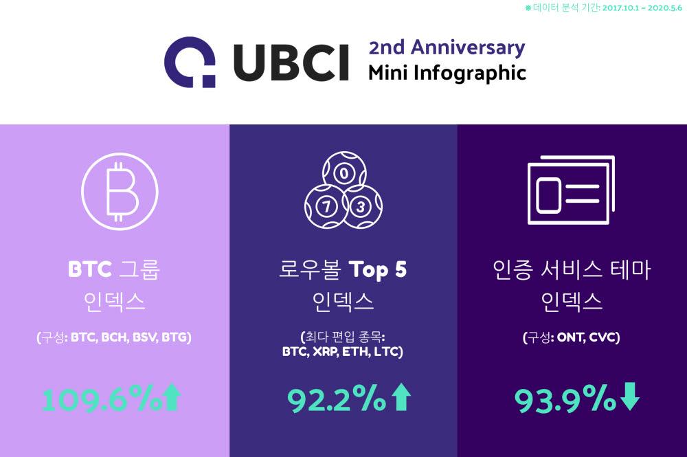 """두나무 """"비트코인 그룹, 2년간 가치 두 배 이상 증가"""""""