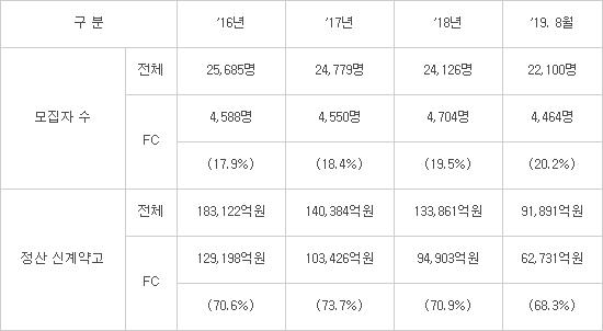 우체국 보험 판매 '스마트 영업' 본격화