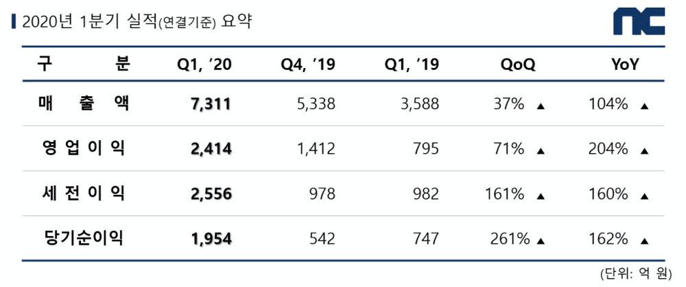 엔씨소프트 2020년 1분기 역대 최고 분기 매출 달성.. 매출 7311억원, 영업이익 2414억원 기록