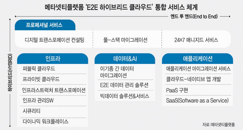 [기획]메타넷티플랫폼, 국내 유일 'E2E 하이브리드 클라우드 인터그레이터'로 부상