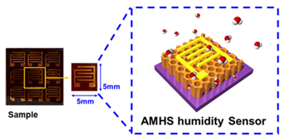 MoS2 다공성 벌집 구조체를 갖는 비접촉 습도 센서 샘플(왼쪽), 모식도(오른쪽)