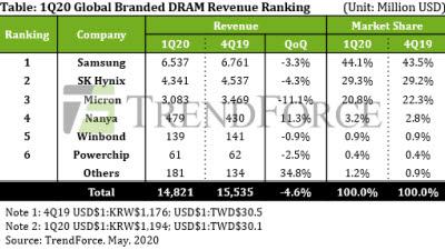 삼성-SK, 1분기 D램 시장점유율 73.4%…소폭 상승