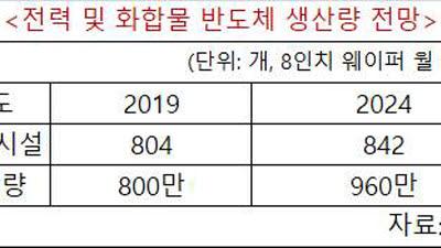 """SEMI """"전력·화합물 반도체, 5년 후 생산량 20% 증가"""""""