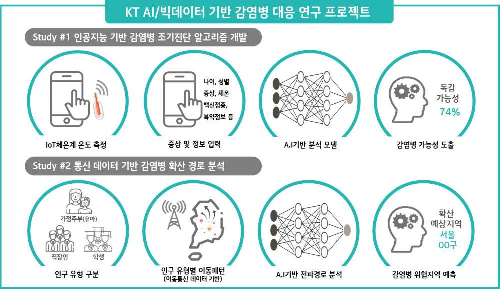 KT-게이츠재단 협력 감염병 연구 프로젝트 인포그래픽
