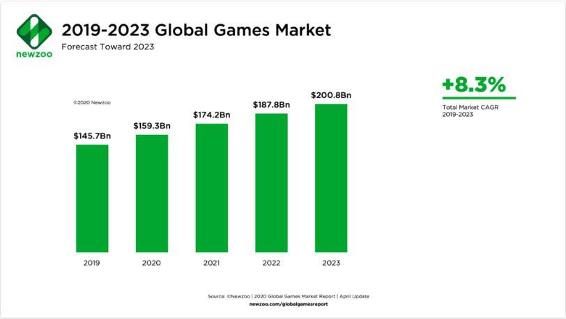 뉴주는 2023년까지 세계 게임 시장이 2000억 달러 규모로 성장할 것으로 내다봤다. [출처=뉴주]