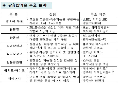 광융합기술 주요분야(산업통상자원부).