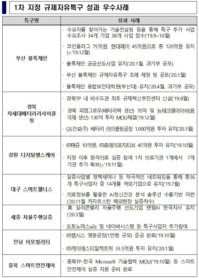 규제특구 첫 평가 부산·경북 '우수'…중기부, 성과 미흡 시 사업비 삭감