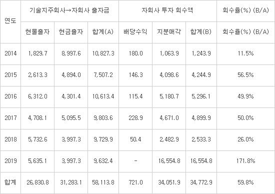 전국 대학기술지주, 작년 투자회수율 100% 첫 돌파