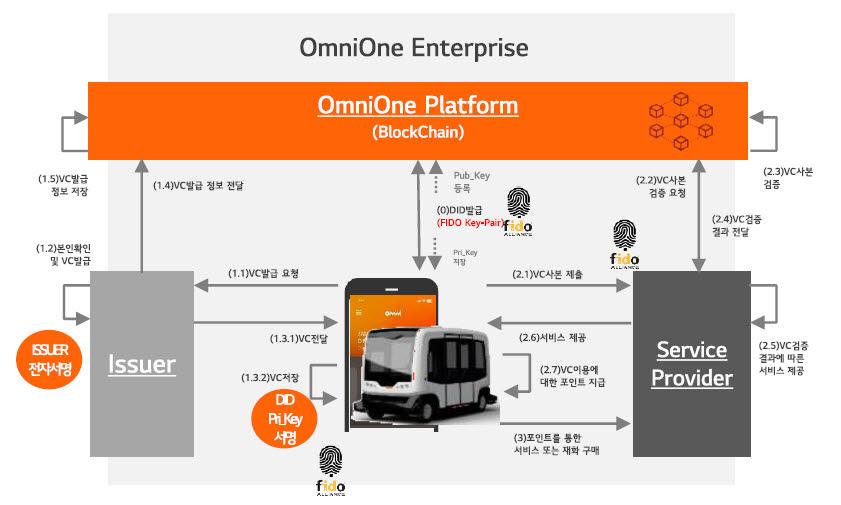 라온시큐어, 블록체인 기반 자율주행차 플랫폼 구축 사업 수주