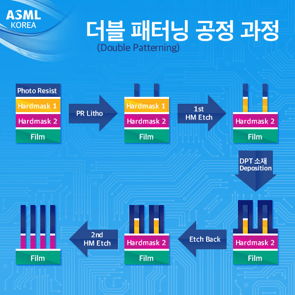 DPT는 미세회로를 구현하는 더블패터닝공정에 쓰이는 소재다.(사진: ASML)