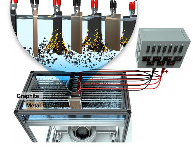 이제욱 한국화학연구원 화학공정연구본부 박사팀이 개발한 차세대 전기화학 박리공정 적용한 멀티 전극 시스템.