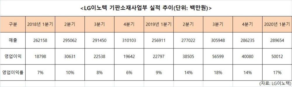 """""""외형은 카메라, 수익은 기판""""...LG이노텍 실적 쌍끌이"""