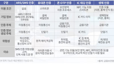 공인인증서 퇴장…사설인증서 '몸값' 고공행진