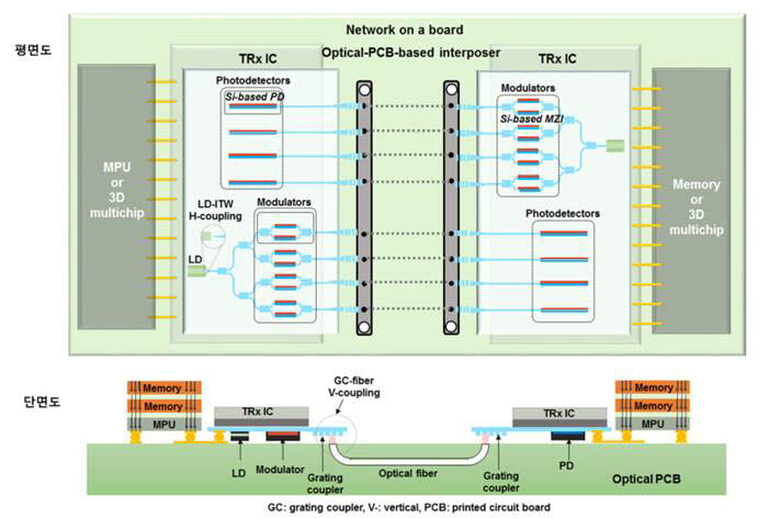 100Gbps급 고속 데이터 전송용 광-전 인터페이스 구조도. <사진=박효훈 KAIST 교수 연구팀>